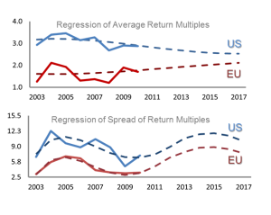 USvEU regression