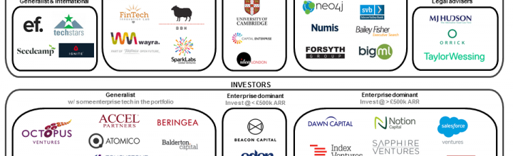 Enterprise Tech Ventures – UK Landscape