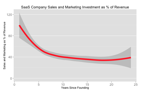 SaaS sales and marketing spend
