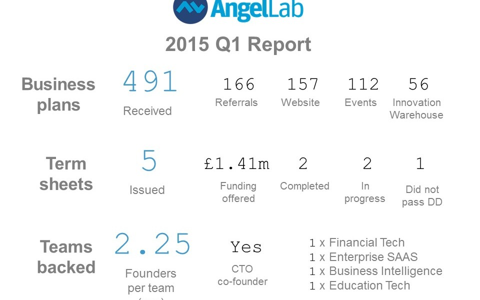 AngelLab 2015 Q1 Report
